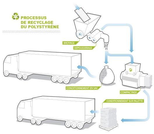 recyclage-polystyrene